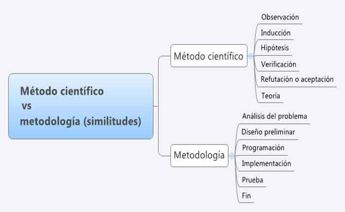 O Método Científico - Metodologia